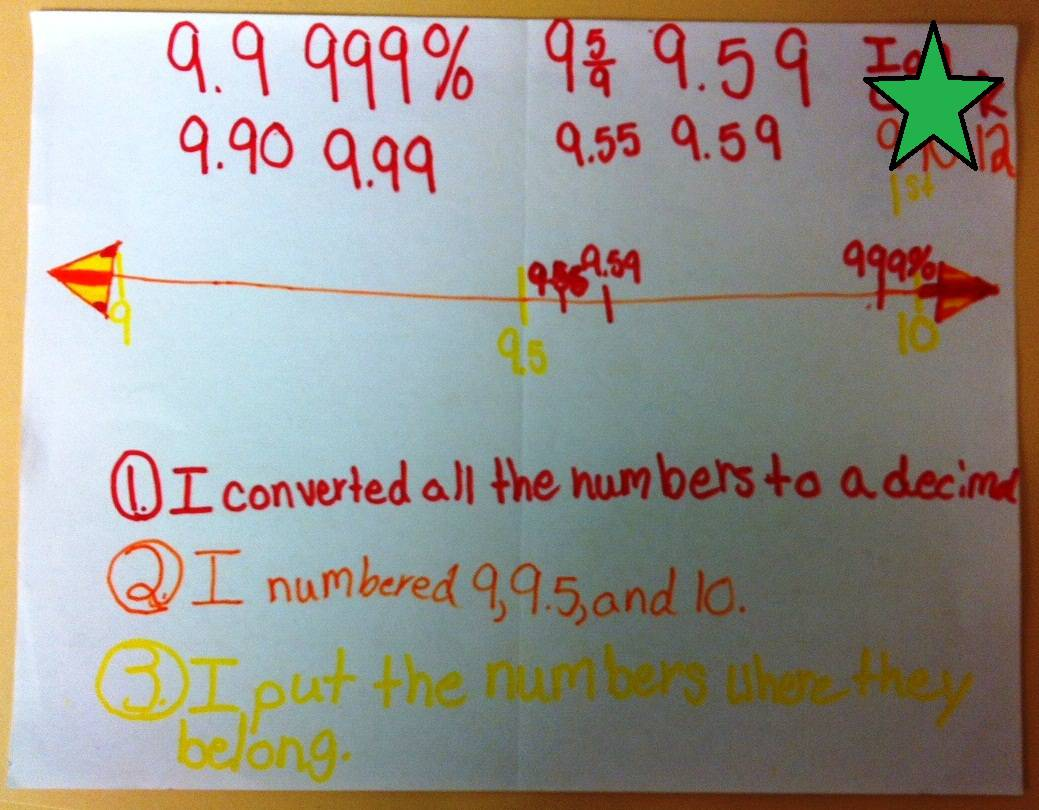 Converting and Comparing Rational Numbers