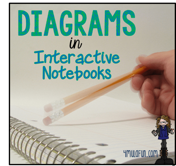 Diagrams in Interactive Notebooks
