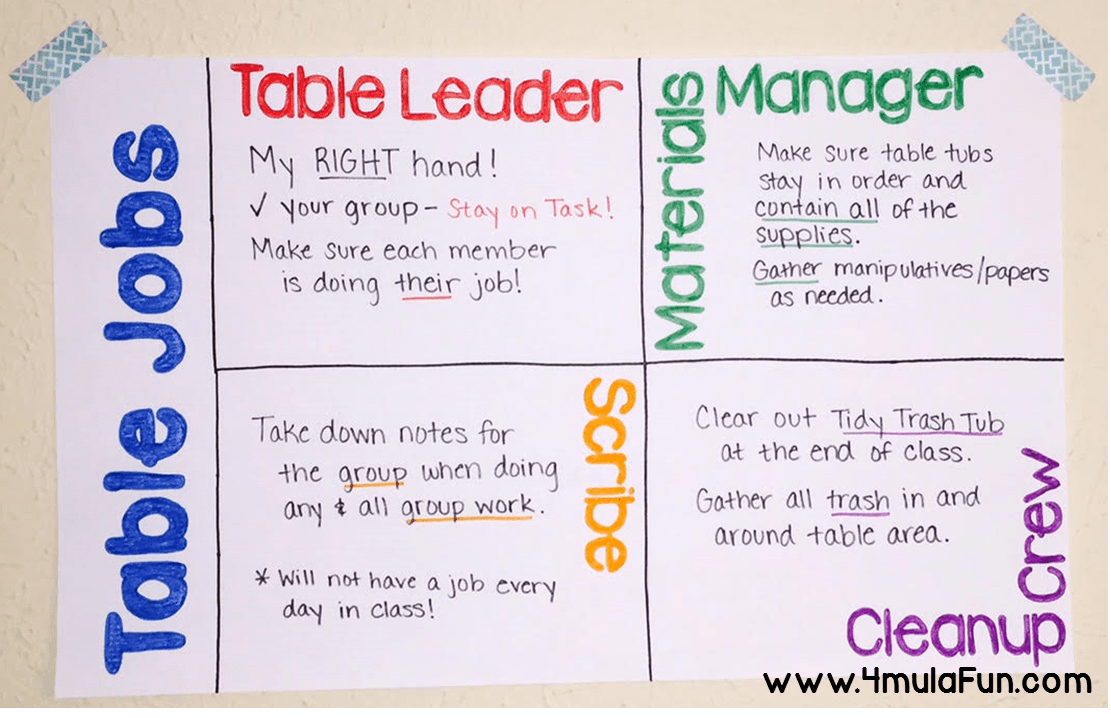 Using Table Jobs to Control the Chaos in your Classroom