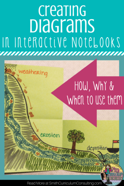 Creating Diagrams in Your Interactive Notebooks doesn't have to be a struggle. Take some time to plan ahead with these easy tips and you will be a PRO in no time!