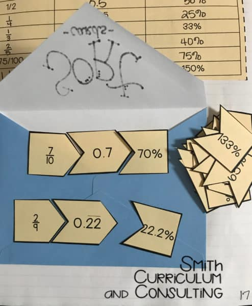 Practicing Converting Fractions, Decimals and Percents is as easy as 1,2,3 with this interactive puzzle for students to work on after they have completed their notes for the Interactive Notebook lesson. #math #fractions #decimals #percents #rationalnumbers