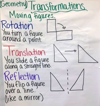 Transformations Anchor Chart