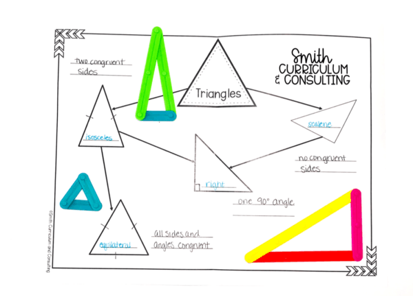Classifying Triangles Hierarchy